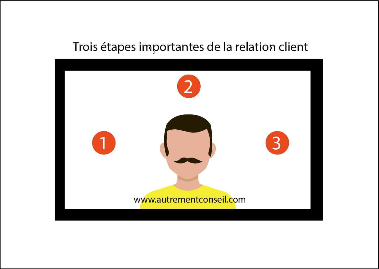 TROIS ETAPES IMPORTANTES DE LA RELATION CLIENT