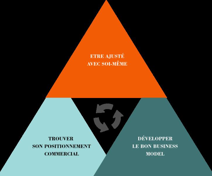 Développez votre strategie commerciale