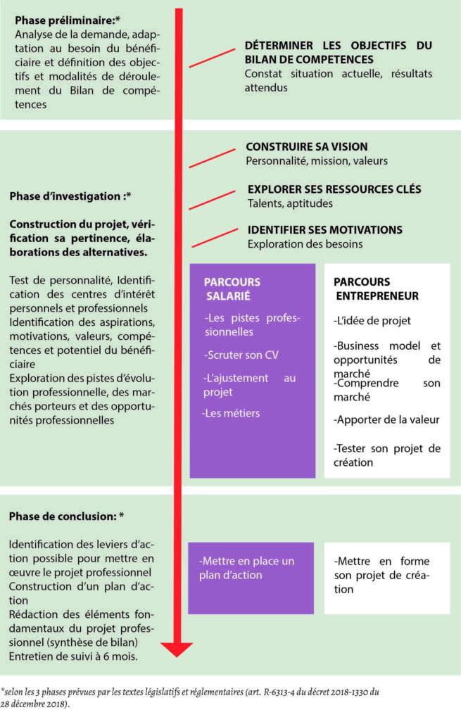 Les 3 phases du bilan de compétences